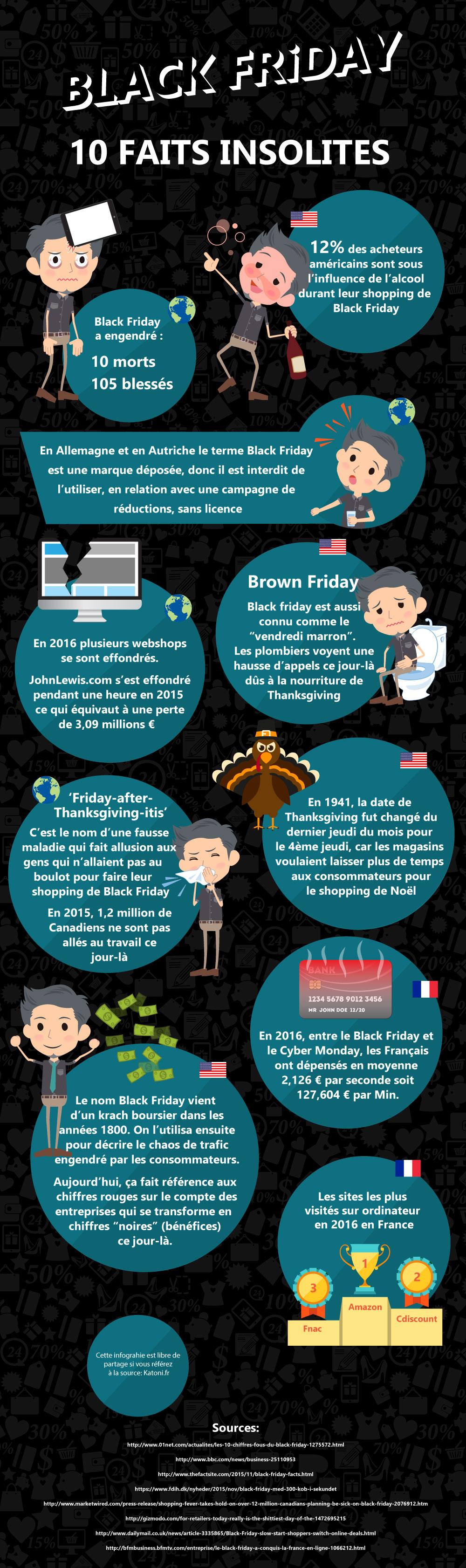 Une infographie avec 10 faits insolites sur Black Friday
